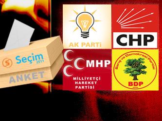 Hüda Par 1, Ak Parti 10, CHP 24'üncü sırada