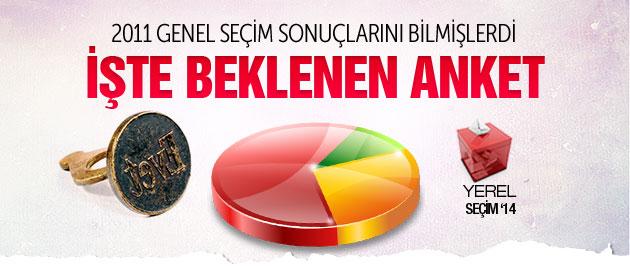 Geçen Seçimleri Bilen Kral FM'in Beklenen Anketi