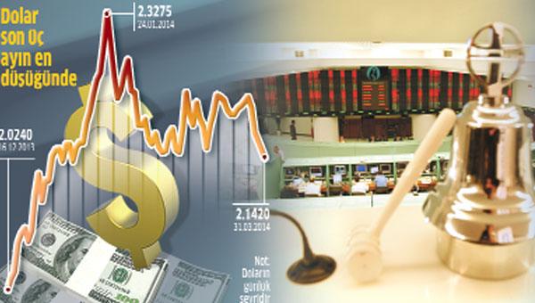 Dolarda Yükseliş Hızlandı