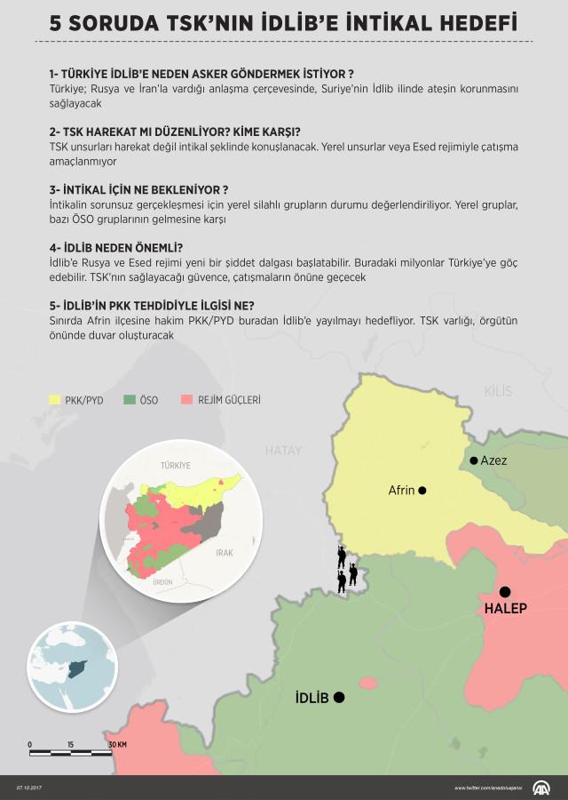 TSK İdlip de Ne Yapacak ?