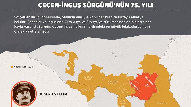 Çeçen-İnguş Sürgünü'nün 75. Yılı