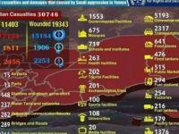 Suud'un Yemen'de Yaptığı Katliamın Bilançosu Açıklandı
