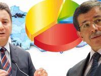 Anket şirketinden Davutoğlu ve Babacan Analizi
